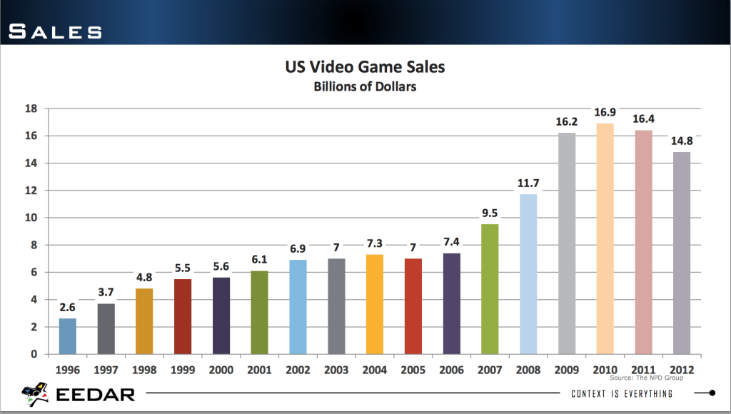 EEDAR_Game Sales Since 1996